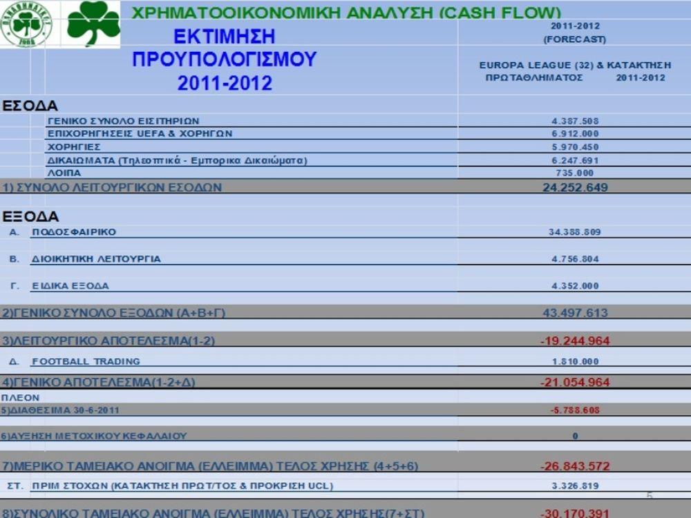 «Τσεκούρι» 12 εκατομμυρίων ευρώ!