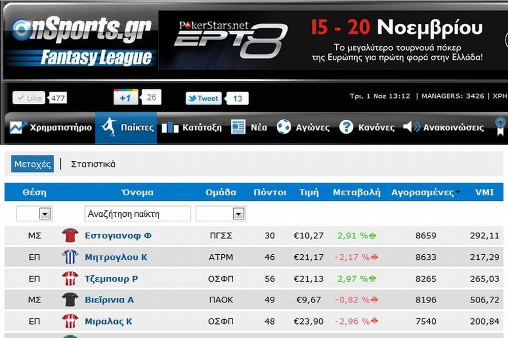 «Πουλάει» ο Εστογιανόφ στο Onsports Fantasy League