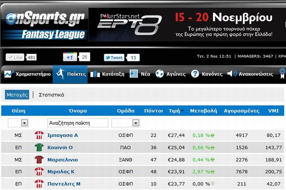 Onsports Fantasy League: Ακριβέ μου Ιμπαγάσα…