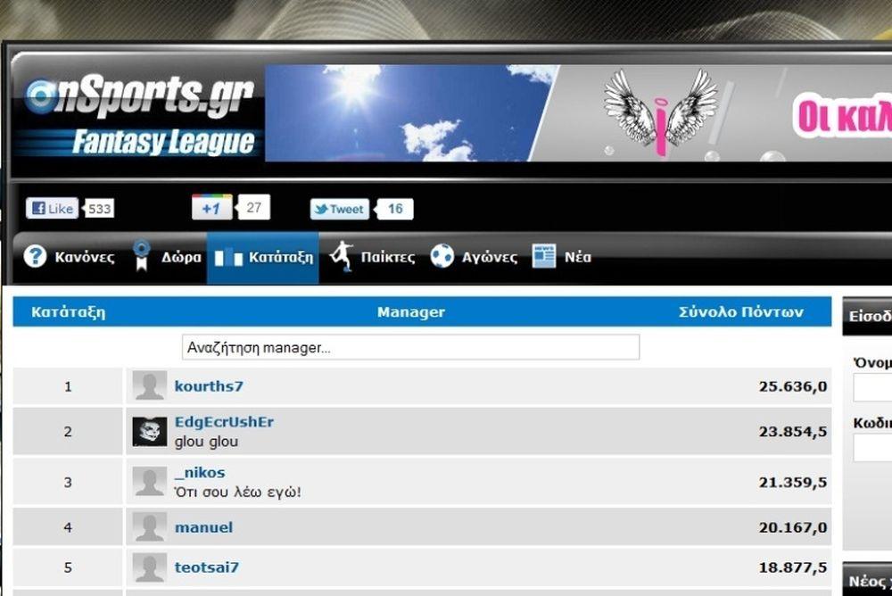 Καμία αλλαγή στην κορυφή του Onsports Fantasy League