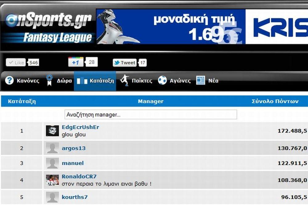 Αμετάβλητη η πρώτη πεντάδα στο Onsports Fantasy League