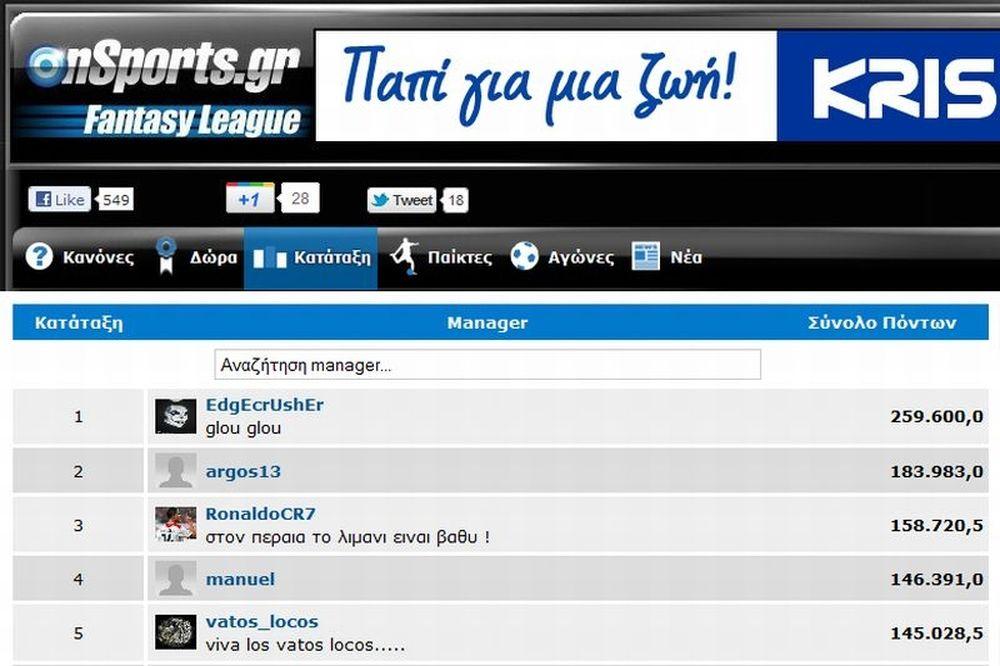 Αμετάβλητη η κορυφή στο Onsports Fantasy League