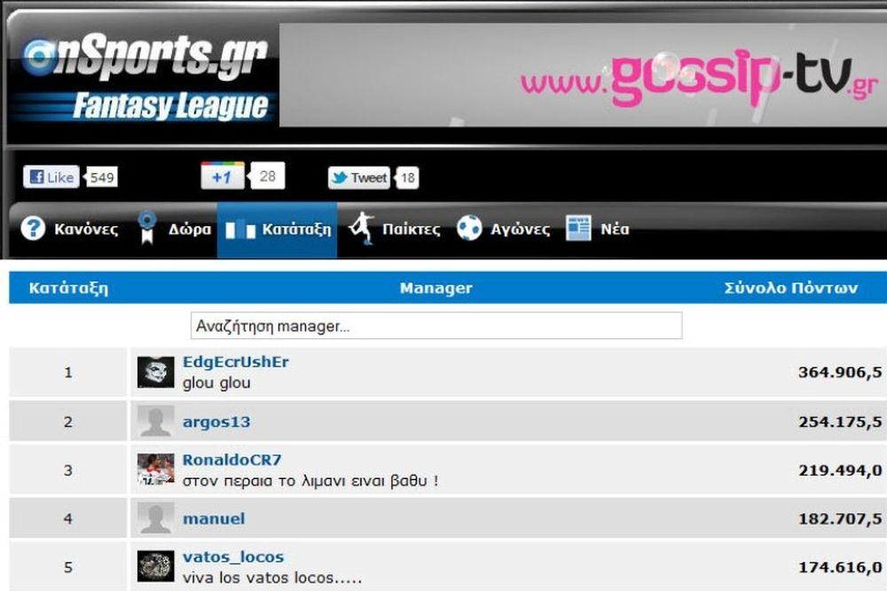 Μεγαλώνει και άλλο η διαφορά στο Onsports Fantasy League