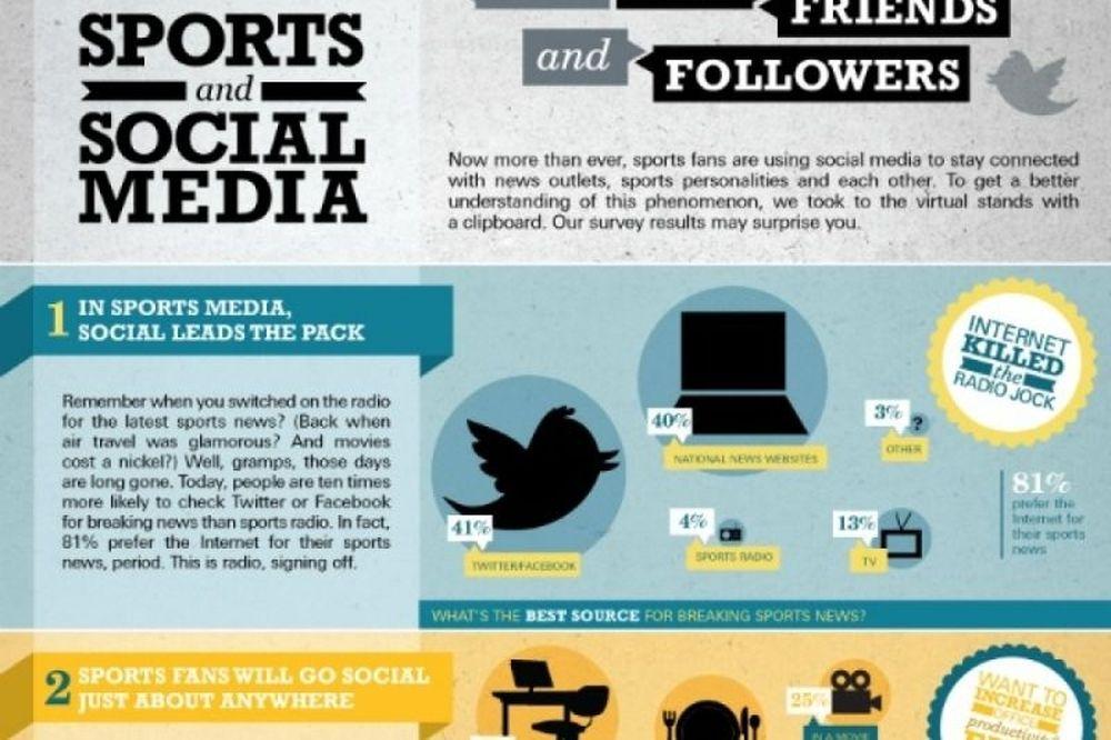 Όταν τα αθλητικά κυριαρχούν σε Facebook και Twitter