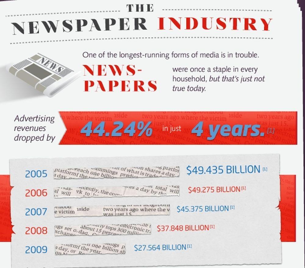 Kατάρρευση εφημερίδων λόγω internet!