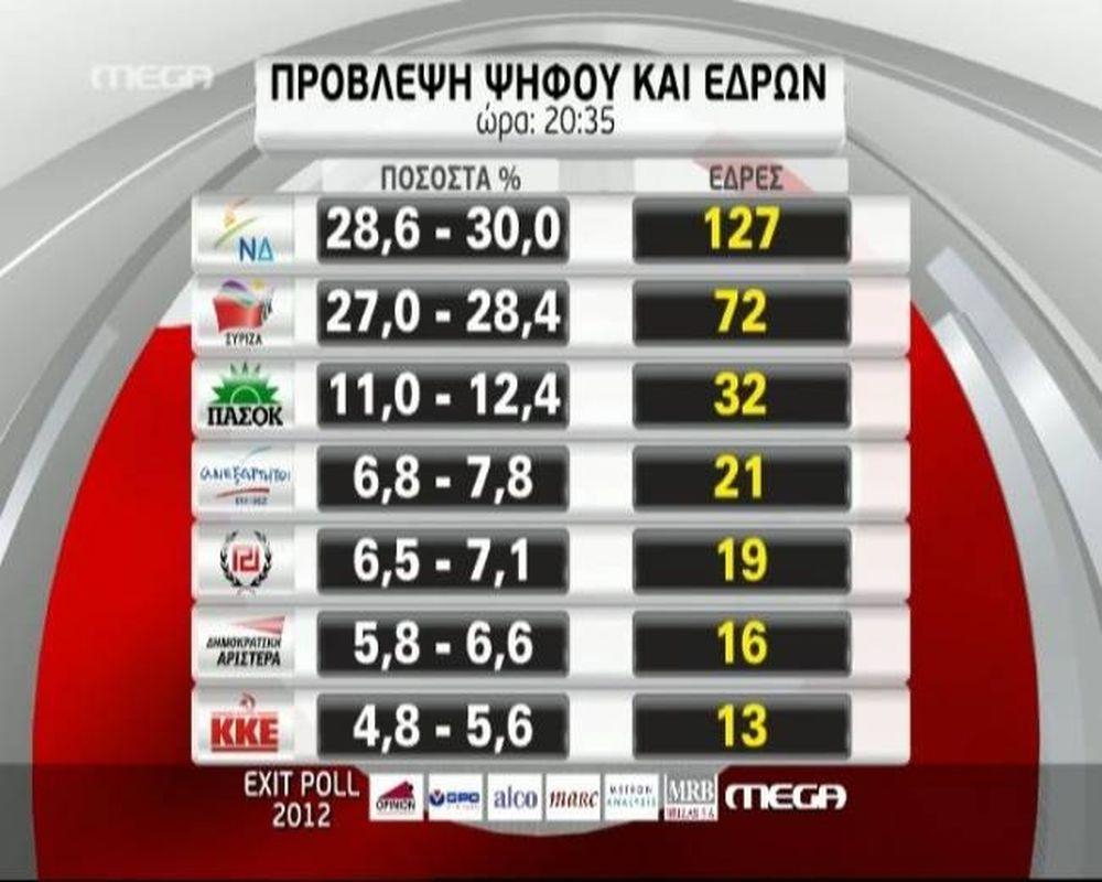 Βουλευτικές εκλογές 2012: Το τελικό exit poll