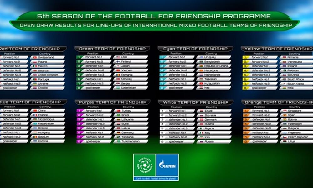 Η διαδικασία επιλογής των Ποδοσφαιριστών για το πρόγραμμα «Ποδόσφαιρο για τη φιλία»